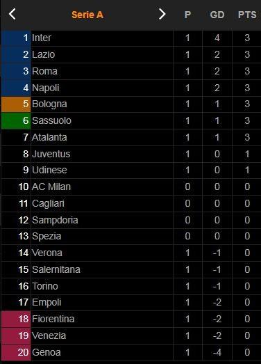 Udinese - Juventus 2-2: Dybala sớm tỏa sáng phút thứ 3, Cuadrado nhân đôi tỷ số, Ronaldo kém duyên, Pereyra, Deulofeu bất ngờ ngược dòng chia điểm với HLV Allegri ảnh 1