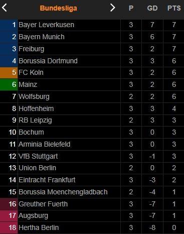 Bayern Munich vs Hertha Berlin 5-0: Dàn sao Bayern tỏa sáng, Muller khai bàn, Lewandowski nổ hattrick, Musiala chốt hạ chiến thắng 5 sao ảnh 1