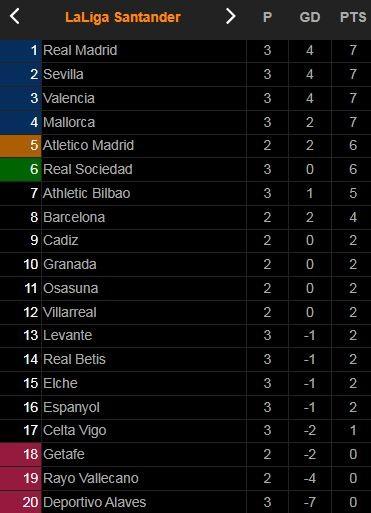 Sociedad vs Levante 1-0: David Silva đánh gót đẹp mắt, Ander Barrenetxea ghi bàn duy nhất giành 3 điểm ảnh 1