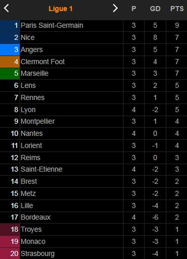 Olympique Marseille vs Saint Etienne 3-1: Guendouzi mở tỷ số, Kolodziejczak gỡ hòa nhưng Gerson, Cengiz Under chốt hạ chiến thắng ảnh 1