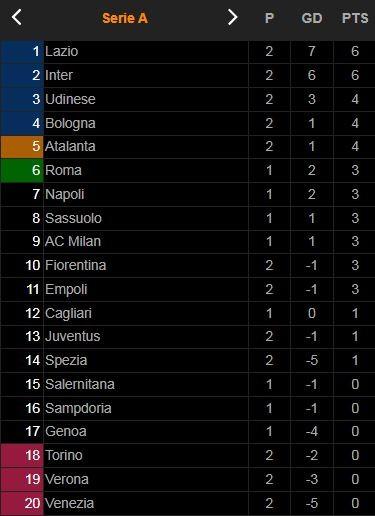 Juventus vs Empoli 0-1: Không Ronaldo, Chiesa, Dybala, Cuadrado tịt ngòi, Mancuso tỏa sáng, bất ngờ hạ HLV Max Allegri bỏ túi 3 điểm ảnh 1