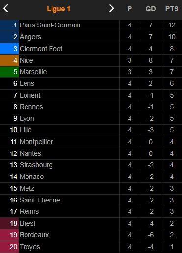 Lens vs Lorient 2-2: Jonathan Clauss mở tỷ số, Armand Lauriente, Thomas Monconduit ngược dòng nhưng Seko Fofana buộc chia điểm ảnh 1