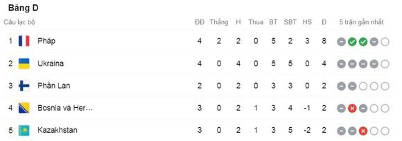 Pháp vs Bosnia & Herzegovina 1-1: Dzeko phá lưới Hugo Lloris, Mbappe, Benzema tịt ngòi, Griezmann gỡ hòa may mắn VAR chấp nhận ảnh 1