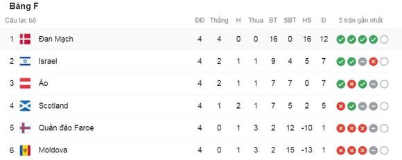 Đan Mạch vs Scotland 2-0: Hoejbjerg bấm bóng, Daniel Wass đánh đầu đẹp mắt, Joakim Maehle chốt hạ chiến thắng trong 15 phút ảnh 1