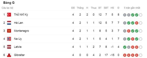 Thỗ Nhĩ Kỳ vs Montenegro 2-2: Under vẽ cầu vồng mở bàn, Yazıcı lập công, Marusic, Radunovic ngược dòng chia điểm ảnh 1