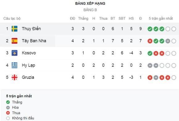 Thụy Điển vs Tây Ban Nha 2-1: Carlos Soler sớm mở bàn nhưng Isak gỡ hòa sau 1 phút, Claesson bất ngờ hạ Tây Ban Nha giành ngôi đầu bảng B ảnh 1