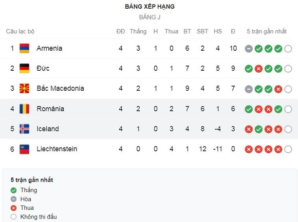 Liechtenstein vs Đức 0-2: Jamal Musiala kiến tạo, Timo Werner mở tỷ số, Leon Goretzka kiến tạo, Leroy Sane giành tặng 3 điểm cho ngày ra mắt HLV Hansi Flick ảnh 1