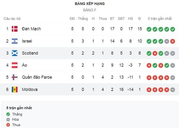 Quần đảo Faroe vs Đan Mạch 0-1: Mathias Jensen kiến tạo, Jonas Wind ghi bàn duy nhất giúp Đan Mạch toàn thắng 5 trận nhất bảng F ảnh 1