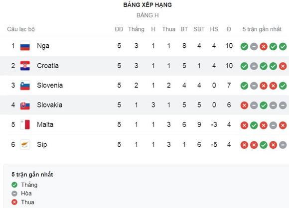Slovakia vs Croatia 0-1: Vắng sao Luka Modric, Lovro Majer sút phạt, Marcelo Brozovic đá bồi từ ngoài vòng 16m50 hạ thủ thành Rodak ảnh 1