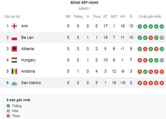 Anh vs Andorra 4-0: Lingard tỏa sáng cú đúp, Harry Kane lập công trên chấm penalty, Saka ấn định chiến thắng tưng bừng, HLV Gareth Southgate toàn thắng ảnh 1