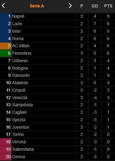 Empoli vs Venezia 1-2: Thomas Henry đệm lòng chớp nhoáng, David Okereke nhân đôi cách biệt, Nedim Bajrami rút ngắn tỷ số trên chấm penalty ảnh 1