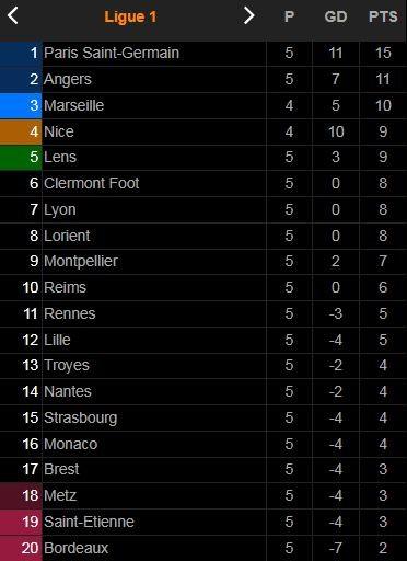 Brest vs Angers 1-1: Romain Faivre và Thomas Mangani cùng chia điểm sau 2 pha penalty ảnh 1
