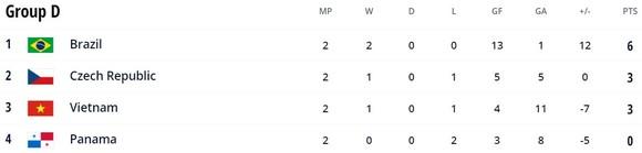 Việt Nam vs Panama 3-2: Nguyễn Minh Trí, Châu Đoàn Phát, Văn Hiếu lần lượt tỏa sáng, Hồ Văn Ý vững chắc, HLV Phạm Minh Giang tiến gần vé đi tiếp futsal World Cup 2021 ảnh 1