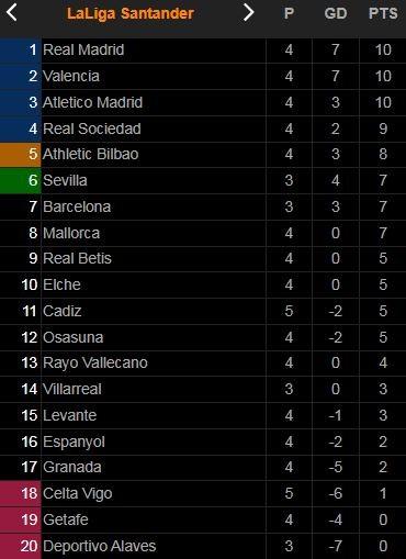 Celta Vigo vs Cadiz 1-2: Anthony Lozano mở bàn, Salvi Sanchez hỏng penalty, Alfonso Espino kịp nhân đôi cách biệt, Santi Mina rút ngắn tỷ số ảnh 1