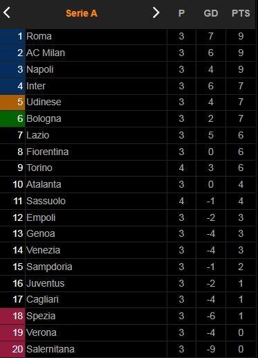 Sassuolo vs Torino 0-1: Rolando Mandragora kiến tạo, Marko Pjaca đột phá, VAR công nhận bàn thắng của Torino ảnh 1