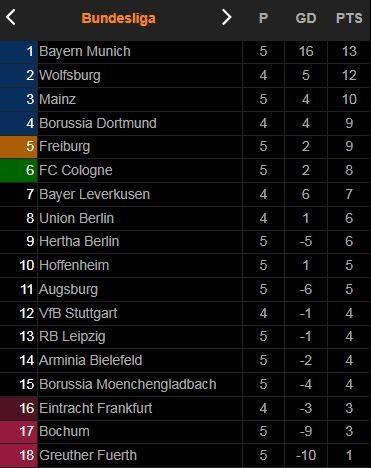 Augsburg vs M'gladbach 1-0: Ruben Vargas căng ngang, Florian Niederlechner nhẹ nhàng đệm lòng ghi bàn duy nhất  ảnh 1
