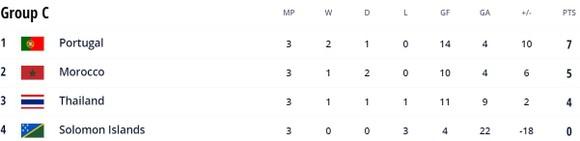 Bồ Đào Nha vs Morocco 3-3: Rượt đuổi hấp dẫn, Jouad mở bàn, Cecilio gỡ hòa, Brito, Coelho tỏa sáng, El Ayyane, Bakkali lập công, chia điểm xứng đáng ảnh 1