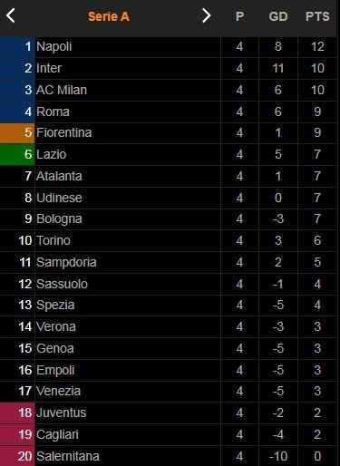 Udinese vs Napoli 0-4: Victor Osimhen, Amir Rrahmani, Kalidou Koulibaly, Hirving Lozano lần lượt khoe tài, Napoli tạm dẫn đầu Serie A ảnh 1
