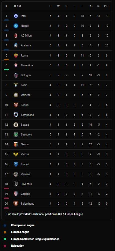 Fiorentina vs Inter Milan 1-3: Sottil mở tỷ số, Matteo Darmian, Edin Dzeko, Ivan Perisic tỏa sáng giành nhất bảng Serie A, Gonzalez nhận thẻ đỏ ảnh 1