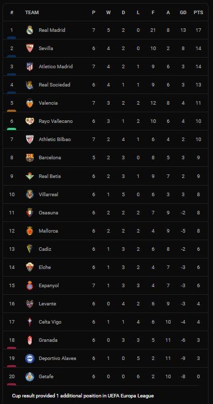 Real Madrid vs Villarreal 0-0: Benzema, Asensio, Camavinga, Hazard, Isco bị vô hiệu, Real chia điểm, HLV Ancelotti tạm soán ngôi đầu La Liga của Atletico  ảnh 1