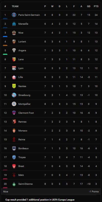 PSG vs Montpellier 2-0: Không Messi, Neymar, Mbappe kém duyên, Gueye sút xa đẹp mắt mở tỷ số, Draxler tỏa sáng, HLV Pochettino bất bại Ligue 1 sau 8 vòng ảnh 1