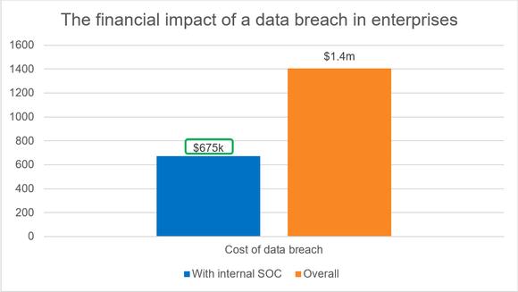 Thống kê cho thấy giá trị của SOC nội bộ