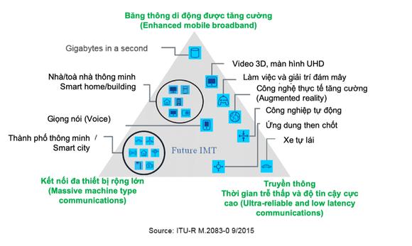 OPPO và IHS Markit dự đoán sự phát triển của 5G ra sao? ảnh 3