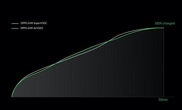 OPPO: Loạt các giải pháp sạc nhanh mới gồm công nghệ sạc công suất cao có dây, không dây  ảnh 4