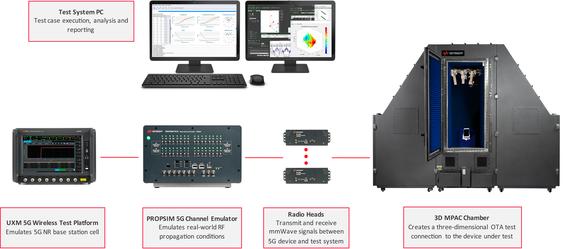 Keysight Technologies ra mắt giải pháp đo kiểm các thiết bị 5G ảnh 1