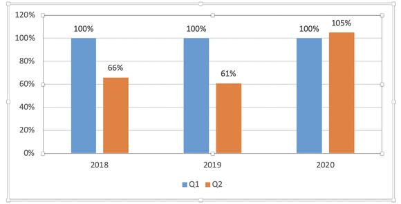 Số lượng tấn công DDOS tăng gấp ba lần  ảnh 1