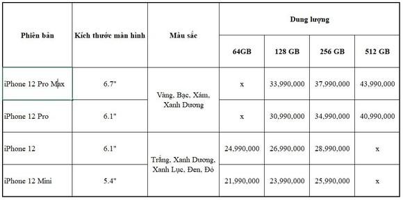 """Apple ra mắt 4 iPhone mới: khi nào có thể """"đặt gạch"""" iPhone 12 tại Việt Nam? ảnh 5"""