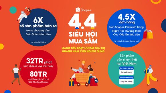 Shopee ghi nhận thành công với chương trình 4.4 Siêu Hội Mua Sắm