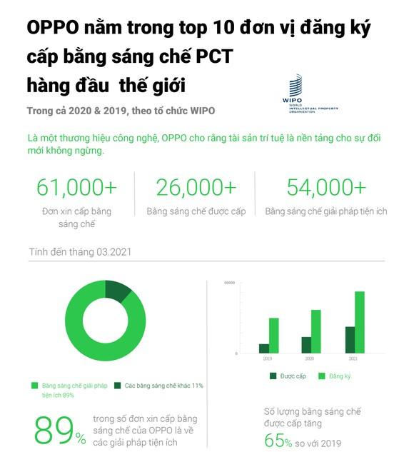 OPPO nằm trong top 10 đơn vị đăng ký cấp bằng sáng chế PCT trong hai năm liền ảnh 1