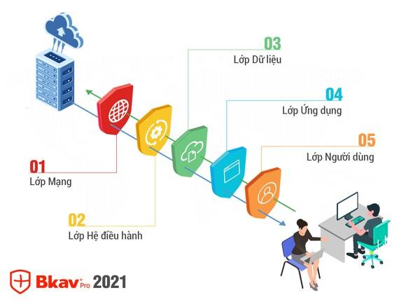 Giải pháp mới Bkav 2021 ứng dụng Trí tuệ nhân tạo nhằm tạo ra một hệ thống bảo vệ 5 lớp