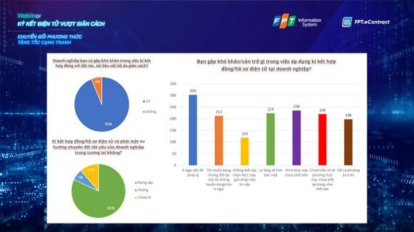 Ký kết điện tử, giải pháp tăng tốc cạnh tranh cho doanh nghiệp ảnh 1