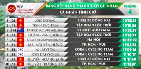 Giải xe đạp quốc tế VTV Cúp: Tay đua Loic vẫn là ông Vua cá nhân tính giờ ảnh 2