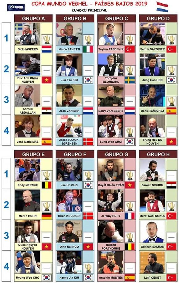 Giải Billards World Cup: Ngày đại thắng của các cơ thủ Việt Nam ảnh 2
