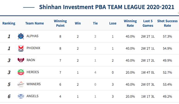 Đội của Mã Minh Cẩm vô địch giải Billiards PBA Team League ảnh 3