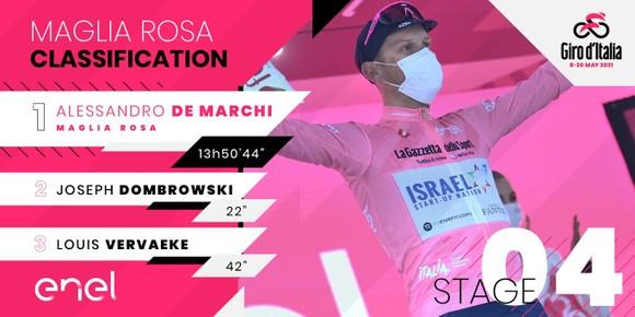 Giải xe đạp Giro d'Italia 2021: Filippp Ganna bị xé Áo hồng  ảnh 4