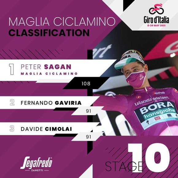 """""""Thần gió"""" Peter Sagan lên tiếng vươn lên giành áo tím Giro d'Italia 2021 ảnh 3"""