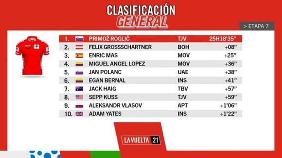 Michael Storer có màn solo ngoạn mục thắng chặng 7 Vuelta a Espana ảnh 4