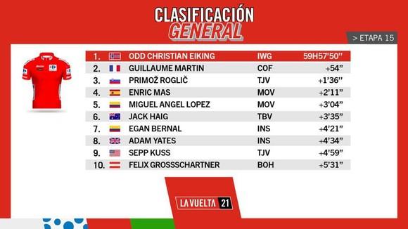 Rafal Majka solo 87km giành chiến thắng ngoạn mục chặng 15 Vuelta a Espana 2021 ảnh 5