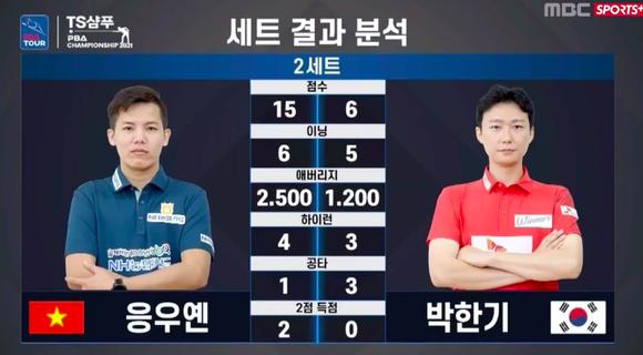 """""""Young Gun"""" Nguyễn Huỳnh Phương Linh bùng nổ vào tứ kết giải Billiards PBA Hàn Quốc ảnh 1"""