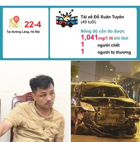 Hậu quả khi 'ma men lái xe' - Những con số đau lòng ảnh 3