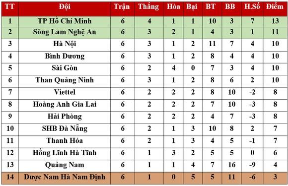 Bảng xếp hạng Vòng 6 - LS V.League 2020: Hà Nội xếp thứ 3, TPHCM giữ ngôi đầu ảnh 1