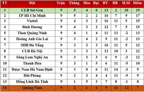 Bảng xếp hạng vòng 9 LS V.League 2020: CLB Sài Gòn tiếp tục dẫn đầu ảnh 1