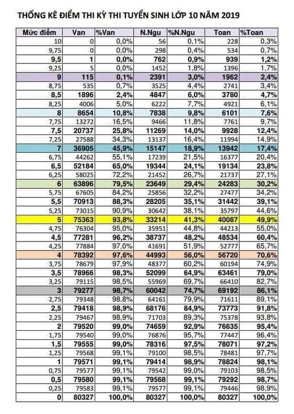 Dự đoán điểm chuẩn tuyển sinh vào lớp 10 công lập năm học 2019-2020 ảnh 4