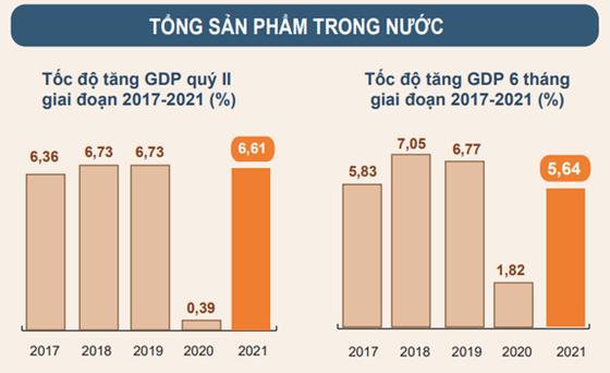 GDP 6 tháng đầu năm 2021 tăng 5,64% ảnh 1