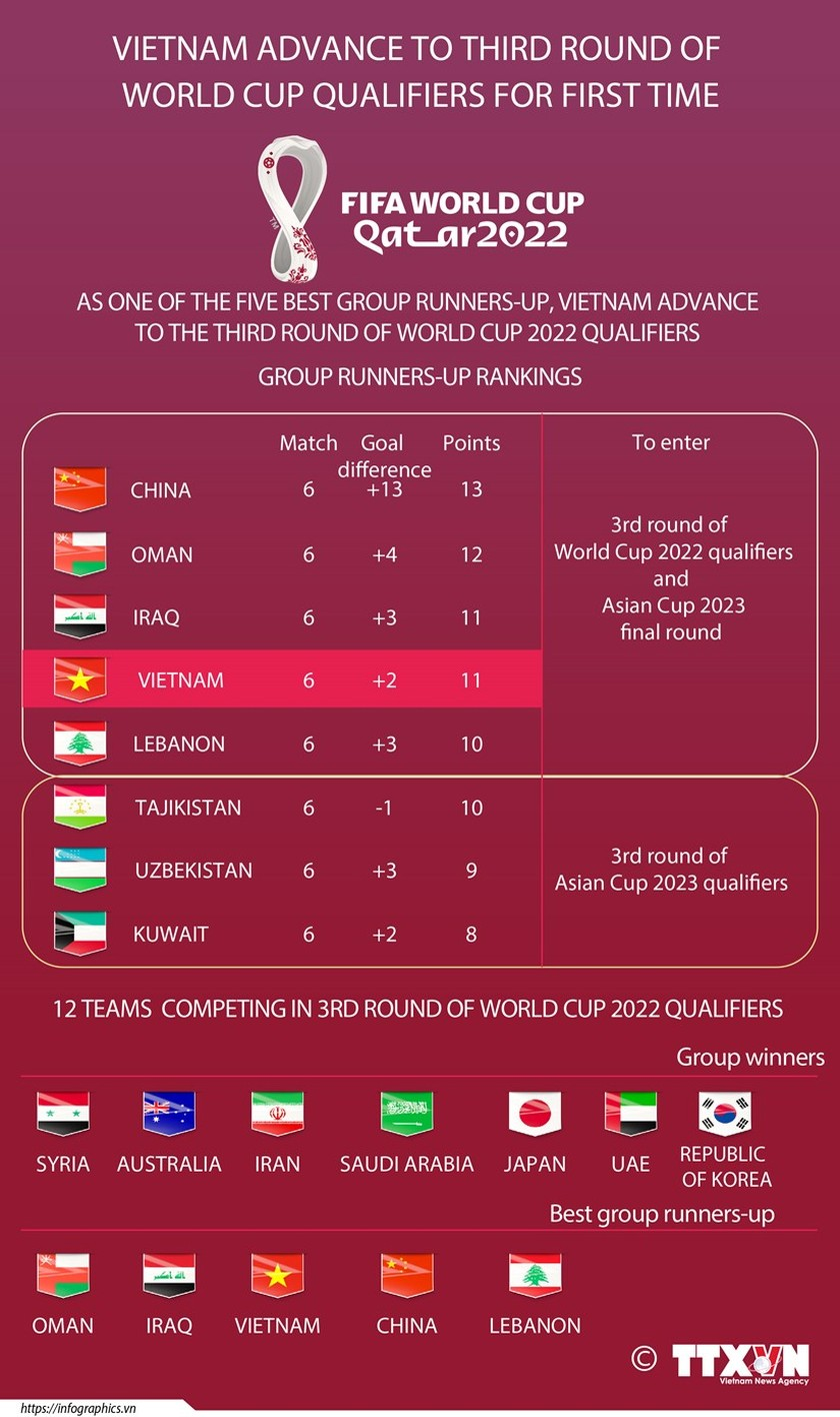 Vietnam advance to third round of World Cup qualifiers for first time ảnh 1