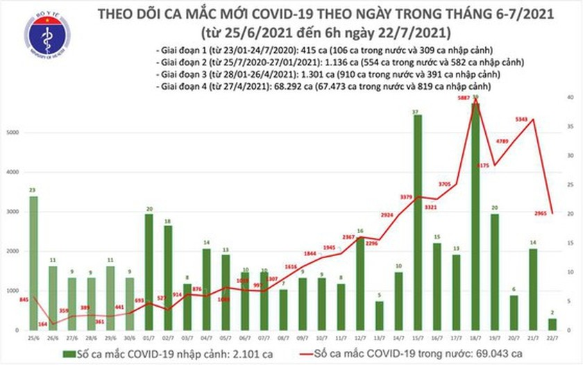 Vietnam adds nearly 2,967 locally-acquired coronavirus infections this morning ảnh 1